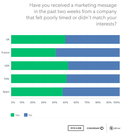 Consumer Sentiment During Covid-19 Report: Consumers report receiving marketing messages from brands that are poorly timed or irrelevant to them