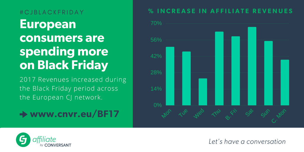 black friday period european consumers spending more than ever