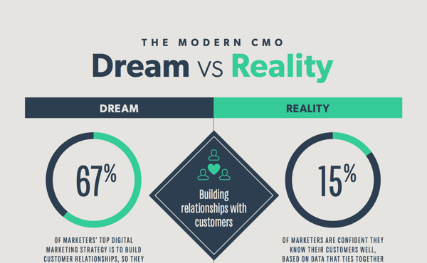 Modern-CMO-dream-versus-reality-infographic